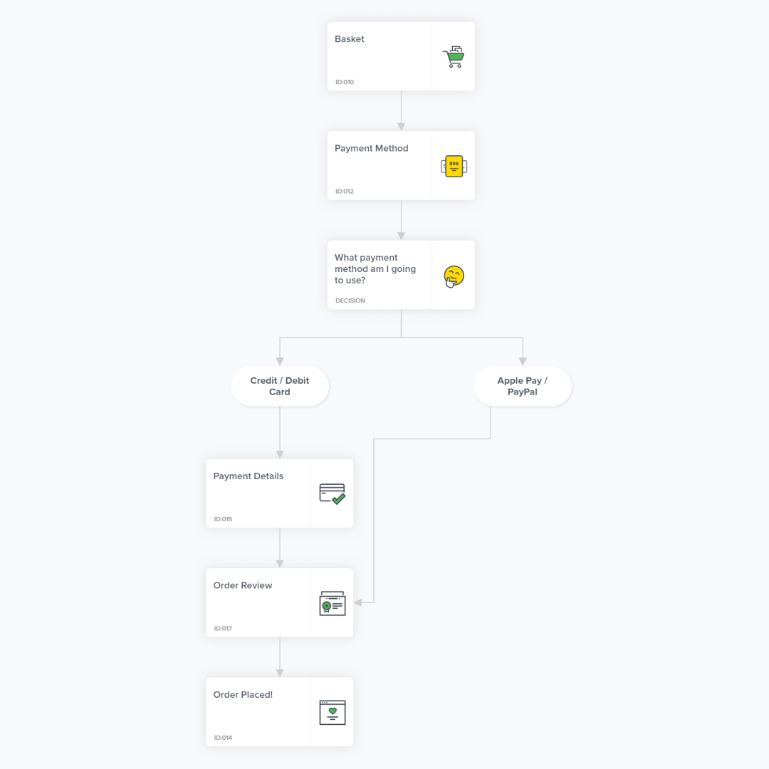User flow, checkout.
