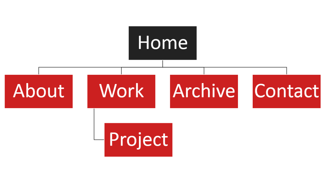 Site structure, versions 4 and 5.