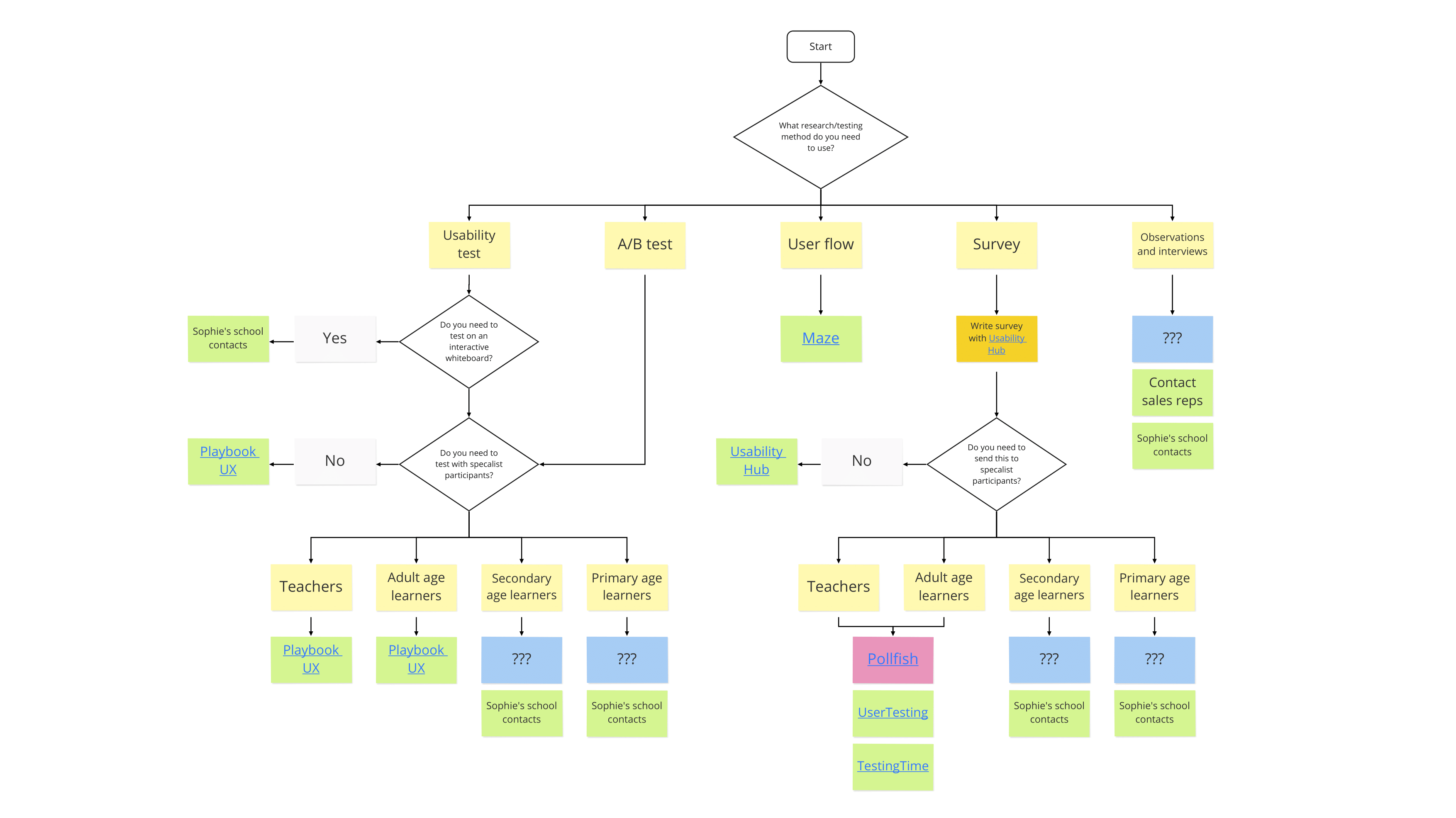 Flowchart showing testing process for Cambridge One.