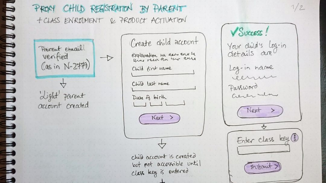 Sketches for child registration by a parent.
