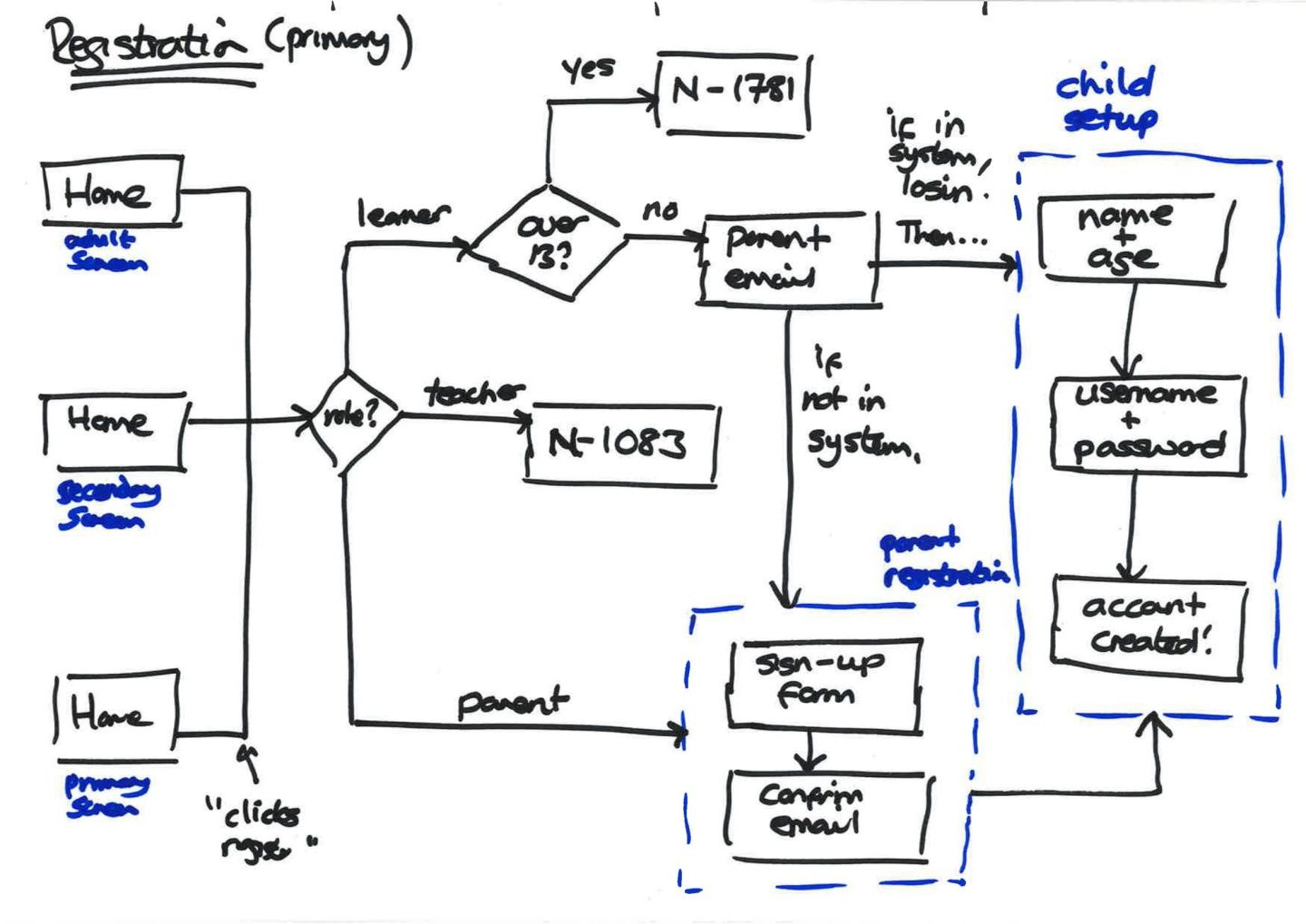 Primary registration initial flow.