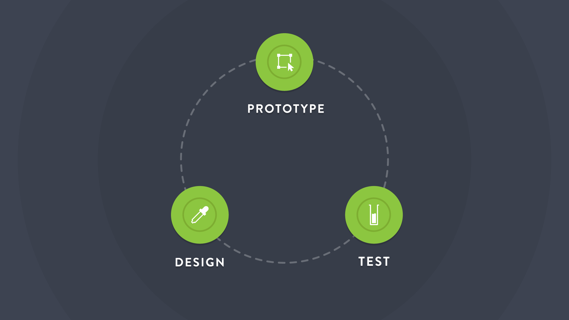 Iterative design process.