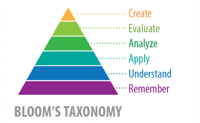 Bloom's taxonomy triangle.