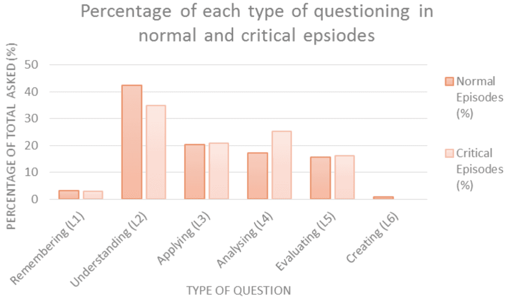 Question type results.